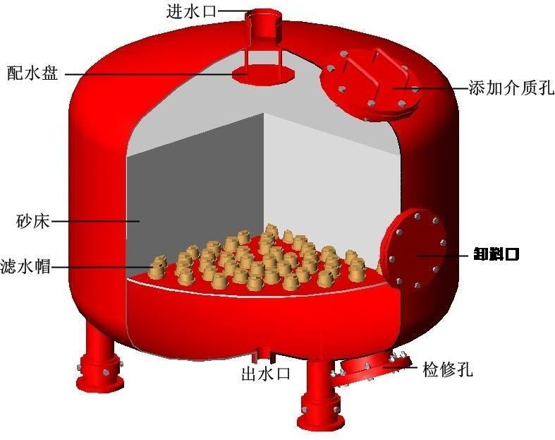 石英砂过滤器内部原理结构图